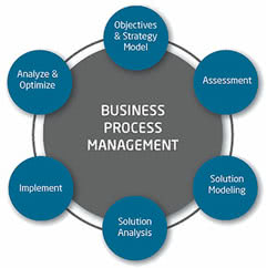 Business Process Management 101