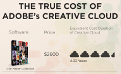 Why Subscription Billing Will Cost Adobe the Nonprofessional Market