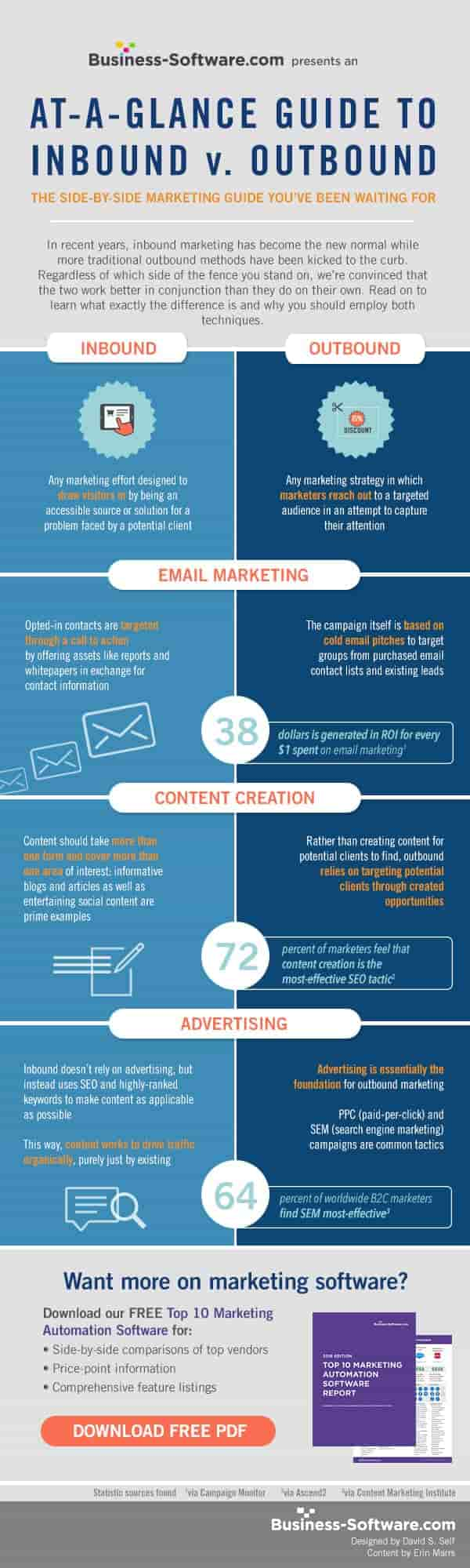 Inbound V Outbound infographic