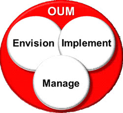 OUM Differs From The AIM Methodology